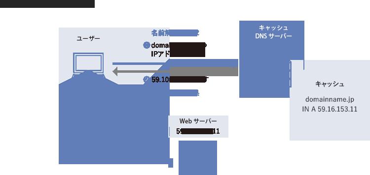 dns ドメインネームシステム キャッシュと浸透 株式会社マークアイ